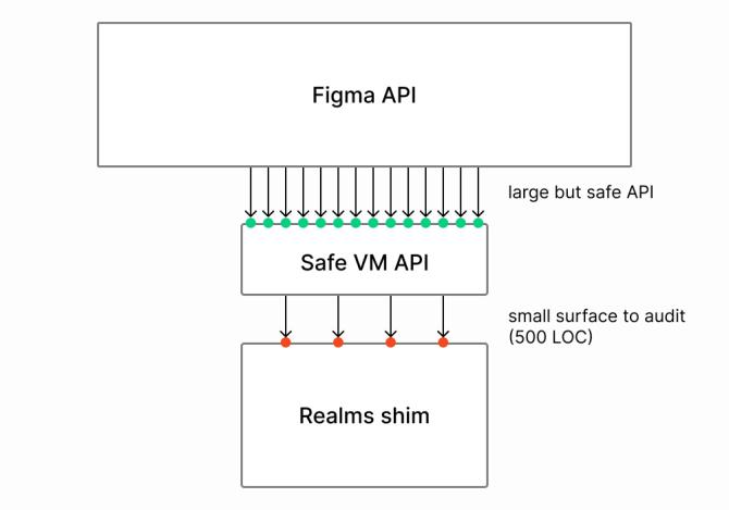 Plugins Eng safe VM API