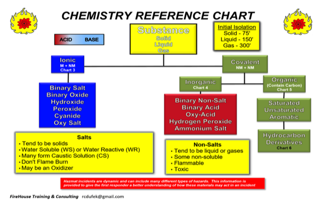 Chemistry reference chart