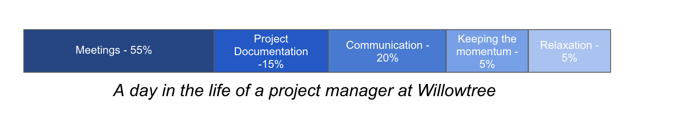 A Day in the Life of A Project Manager at WillowTree