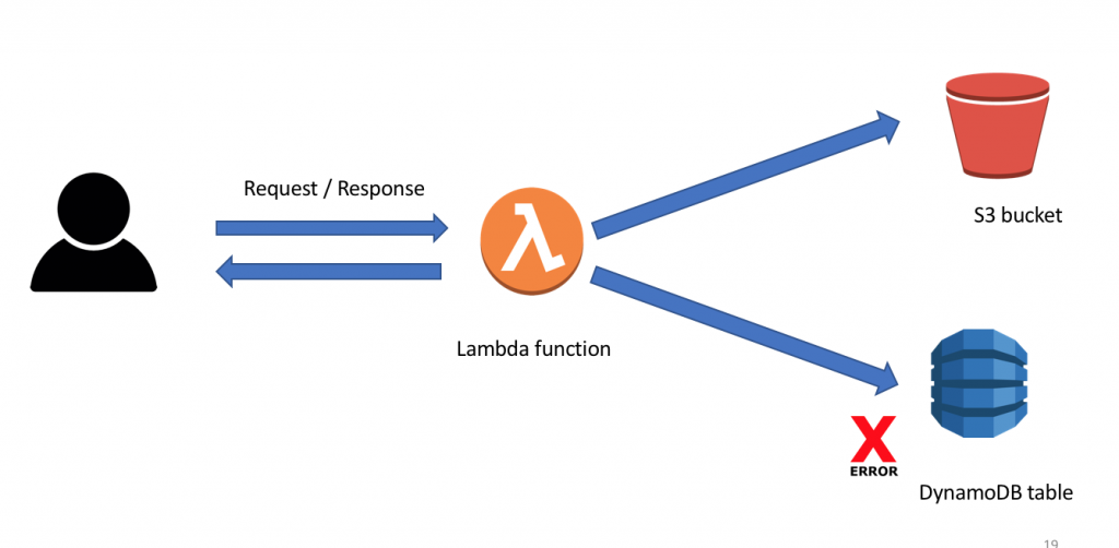 Overcome X-Ray's issue for Lambda debugging