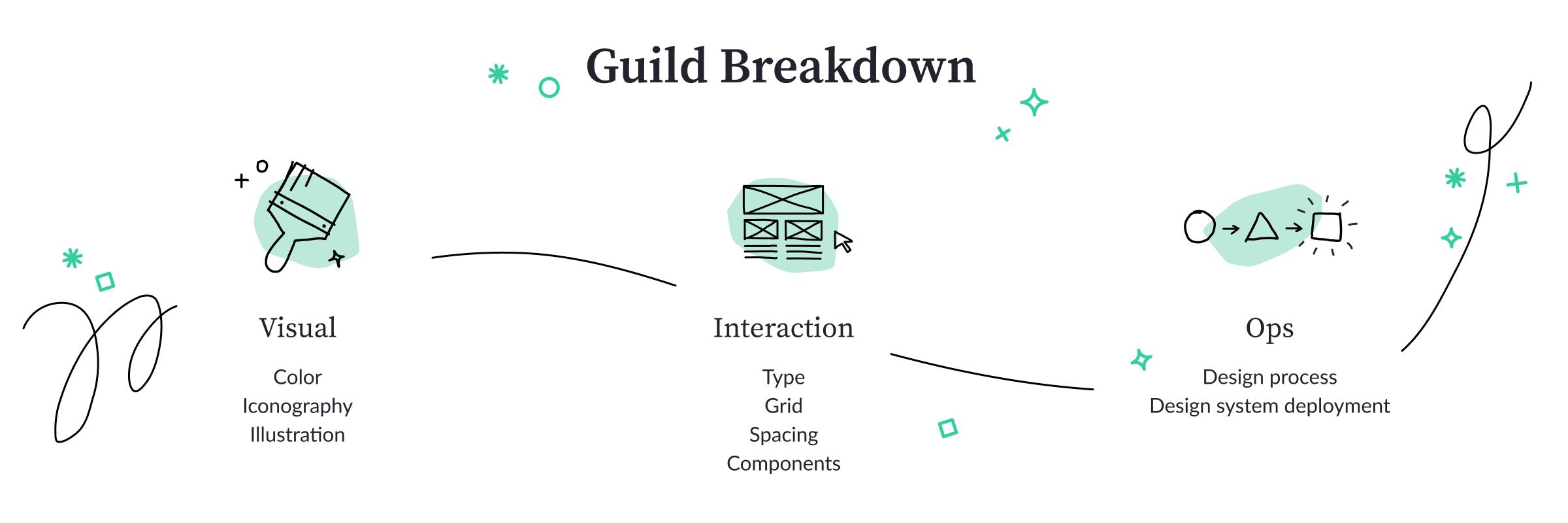 list building  internet marketing list  build a list  how to build a list  affiliate marketing  internet marketing 3 - Guild Breakdown