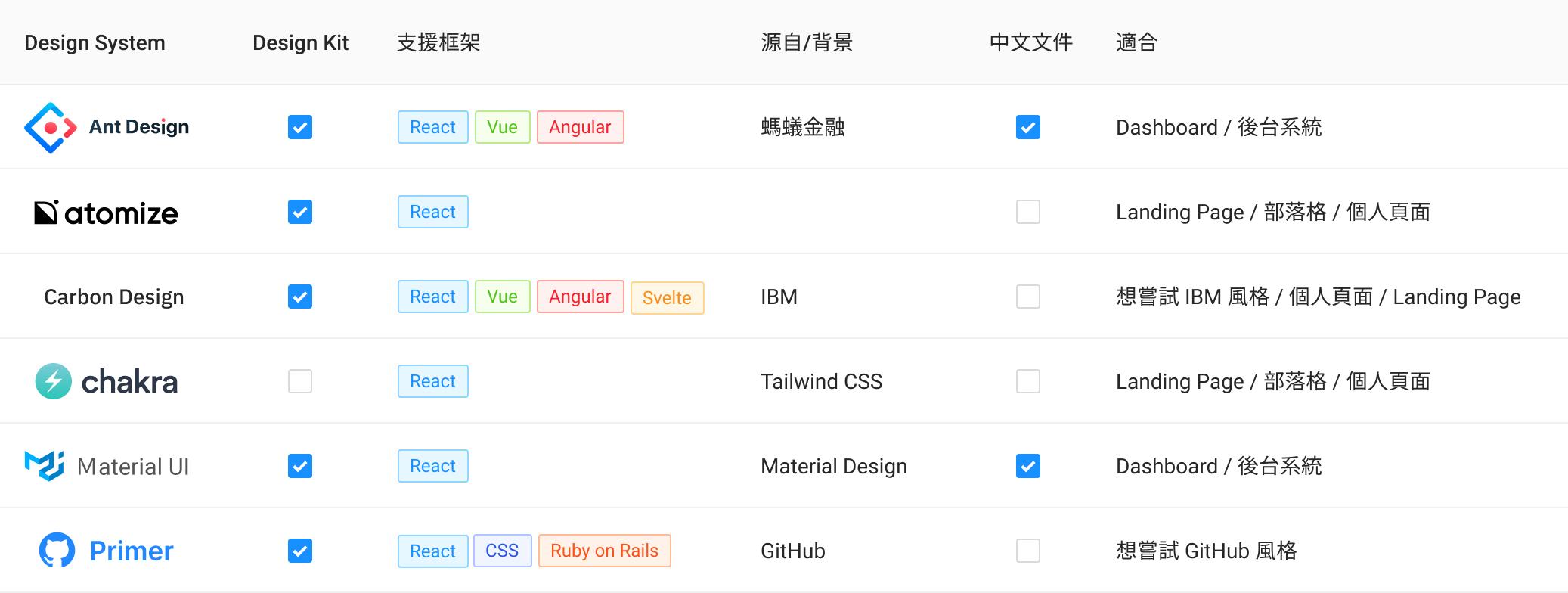 各 Design System 比較 - 讓人心動的 6 個 React Design Systems