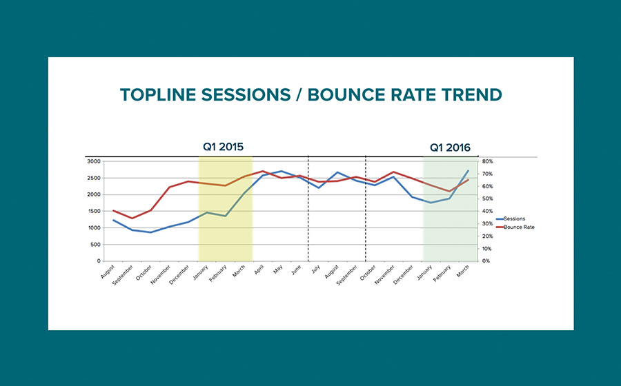 Springbox Analytics Reporting Nitsche Topline Sessions Rate