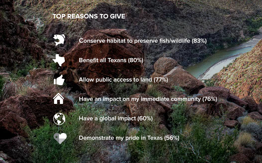 Springbox Campaign Strategy Texas Parks And Wildlife Reasons to Give