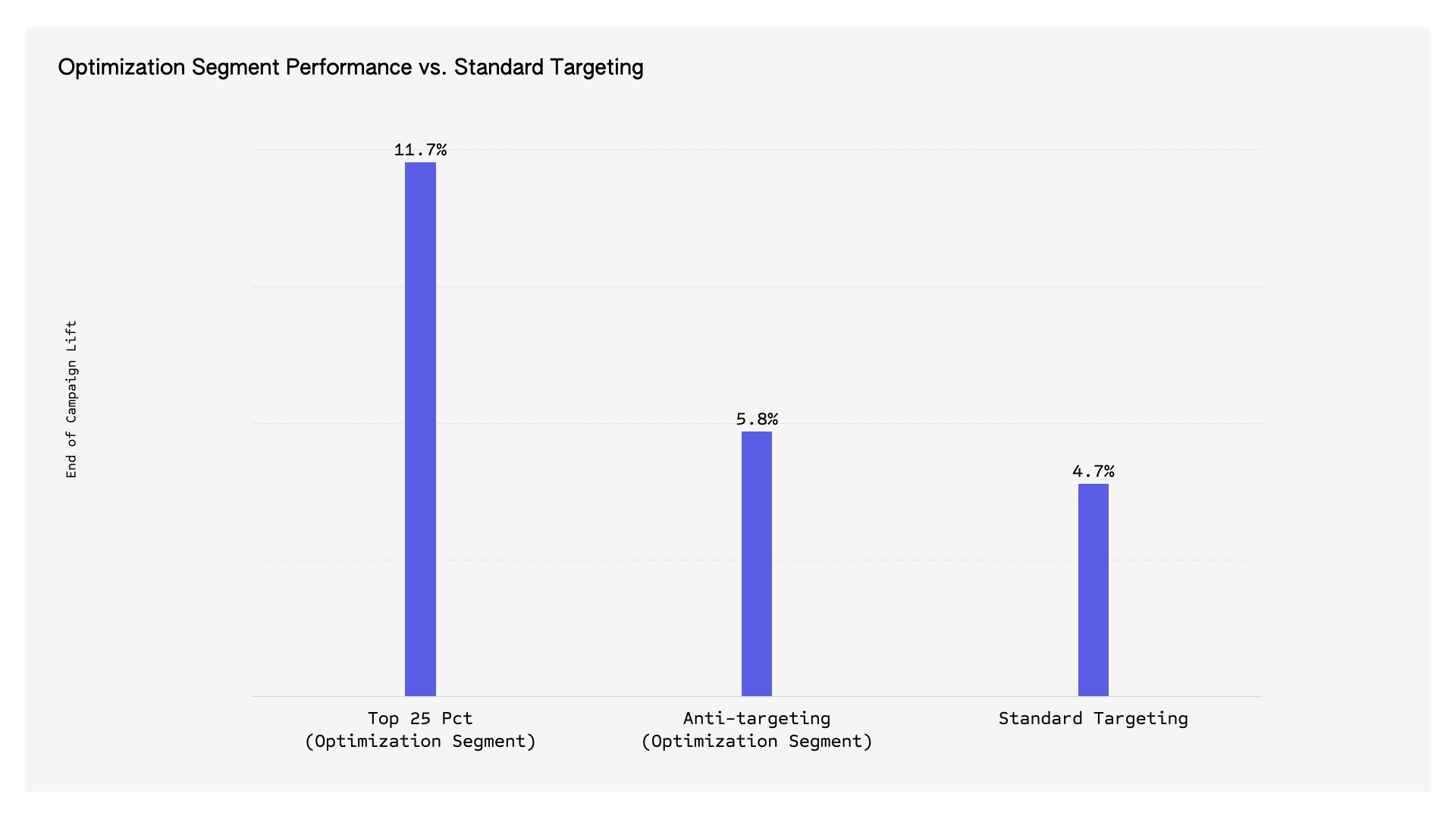 Image: Optimization segments results graph