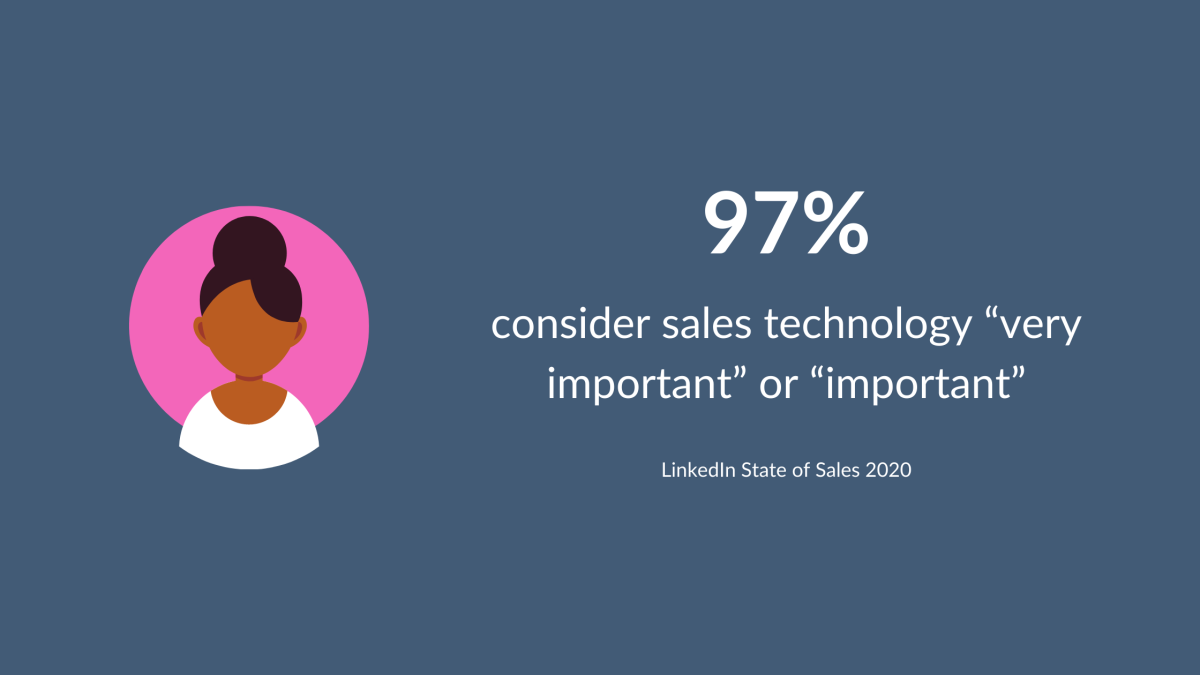 Graphic showing that 97% consider sales technology very important