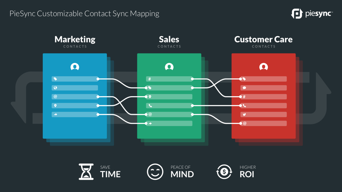 Customizable contact sync with iPaaS