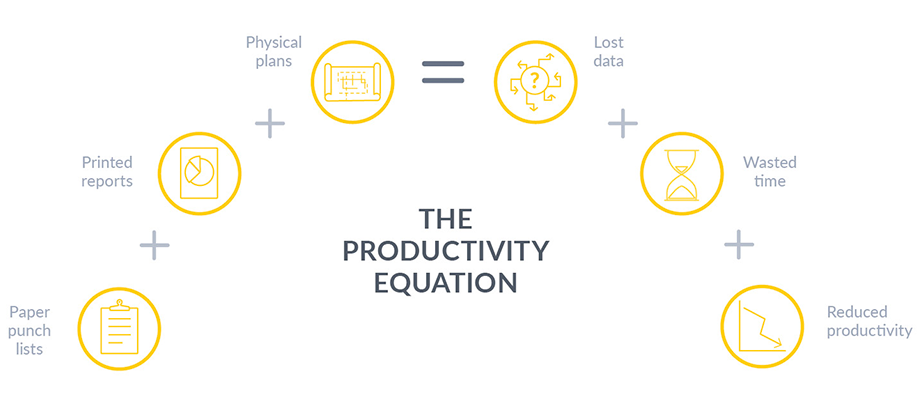 construction productivity equation