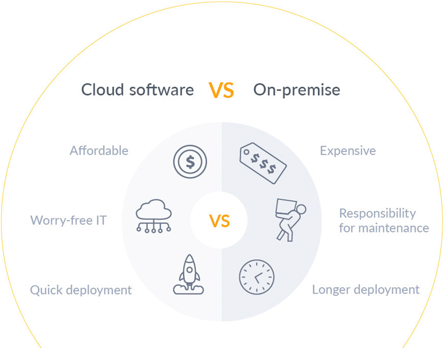 cloud v on premise