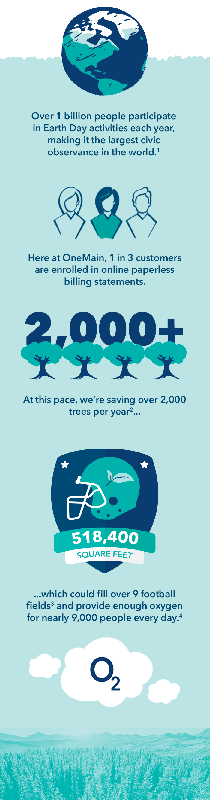 Infographic by OneMain Financial about 2019 Earth Day and its Paperless Pledge campaign.