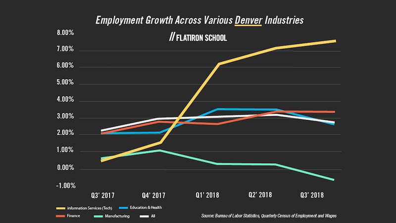 Denver employment growth