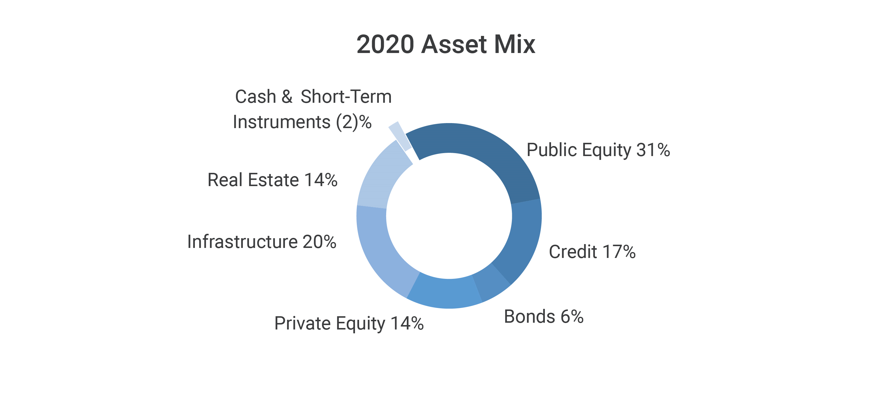 2020 Asset mix pie chart showing Cash & Short-term Instruments (2)%, Public Equity 31%, Credit 17%, Bonds 6%, Private Equity 14%, Infrastructure 20%, Real Estate 14%.