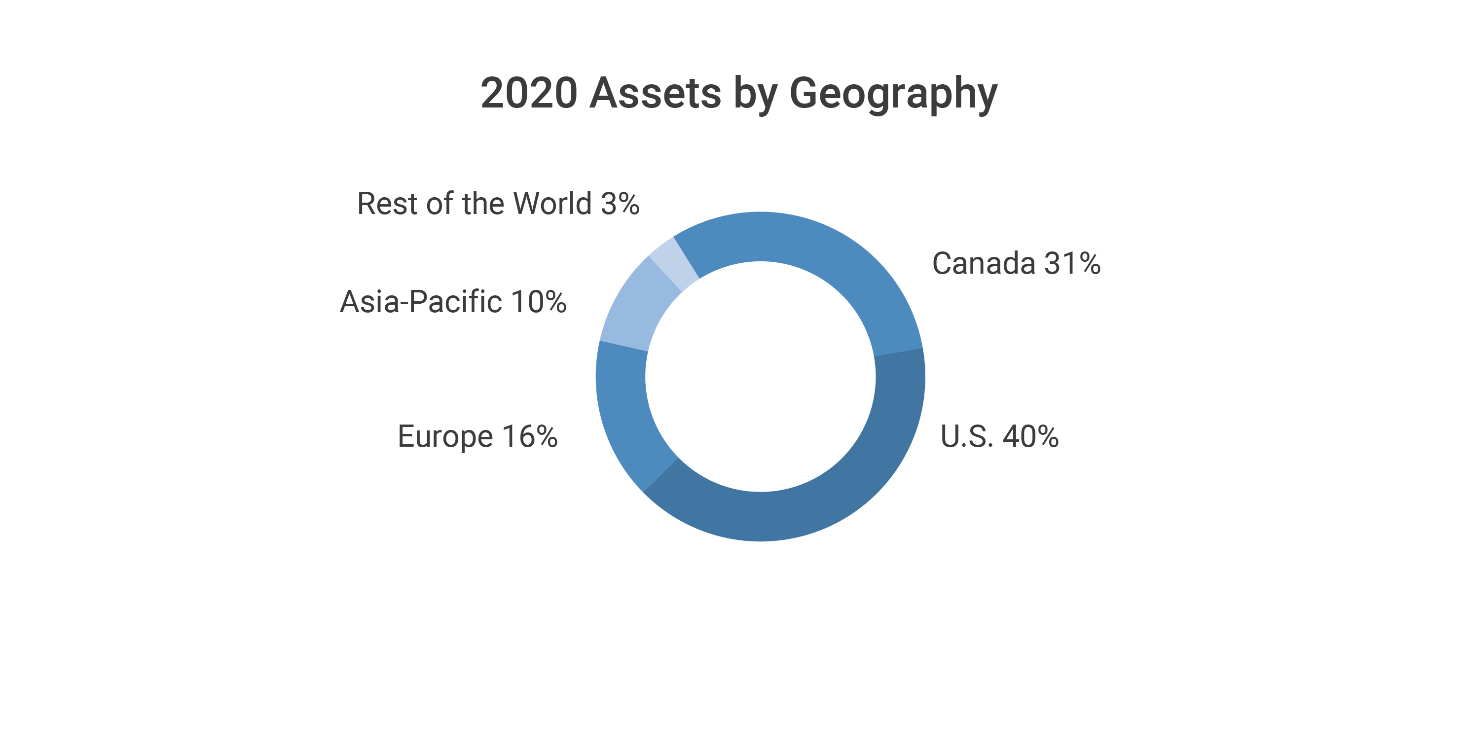 2020 Assets by Geography pie chart showing Canada 31%, U.S. 40%, Europe 16%, Asia-Pacific 10% and the rest of the world 3%.