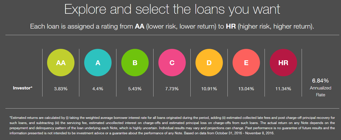Explore and Select the Loans you Want