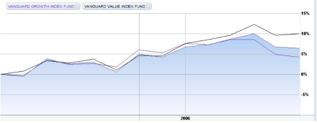 Vanguard Growth Index Fund