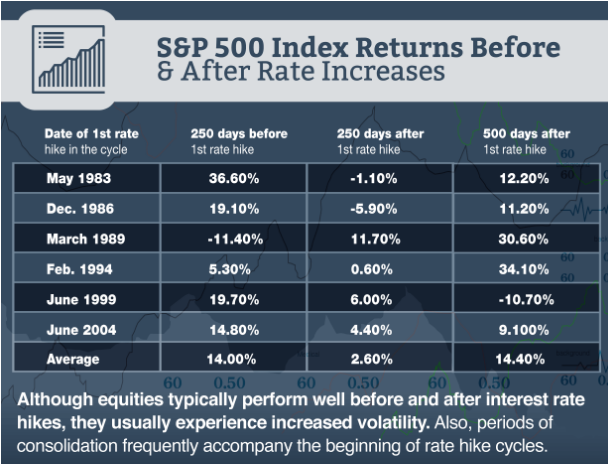 S&P 500 Index Return