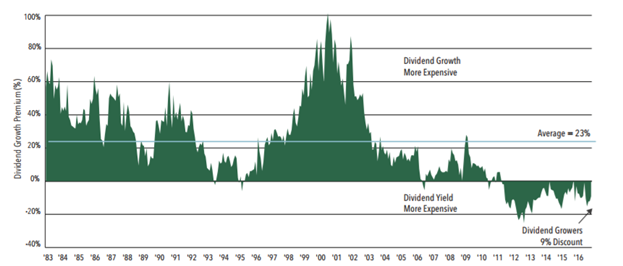 Dividend Valuation