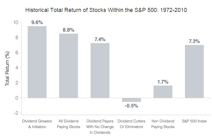 Historical Total Return of Stocks