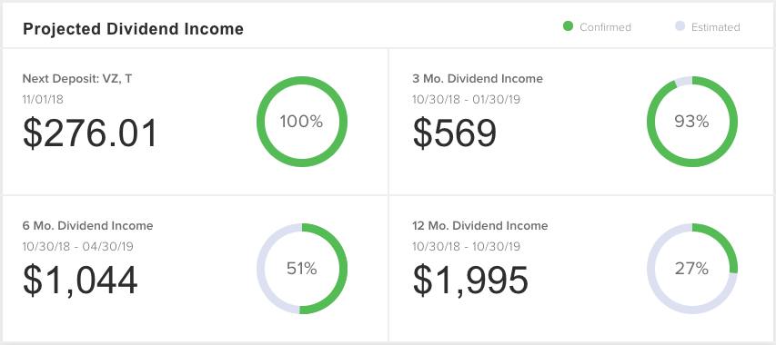 Projected Dividend Income