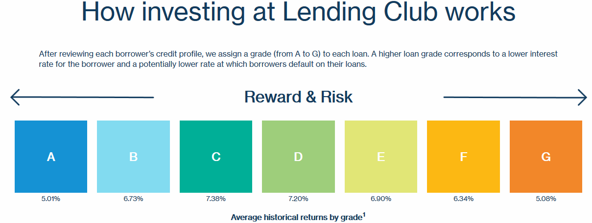 How Investing at Lending Club Works