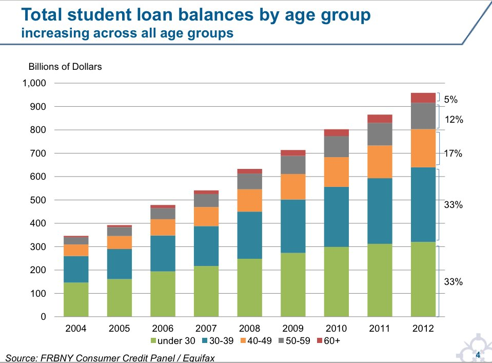 A chart showing student debt over the years
