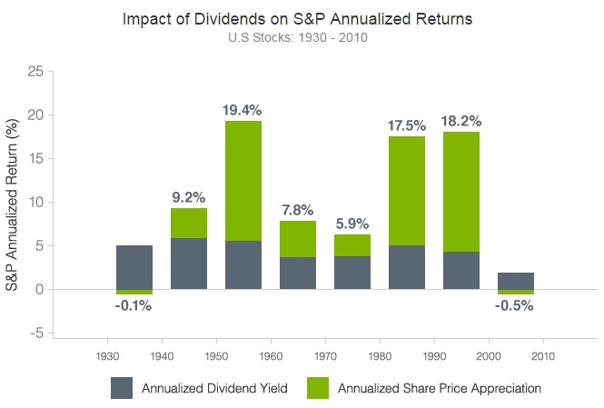 Impact of dividends chart