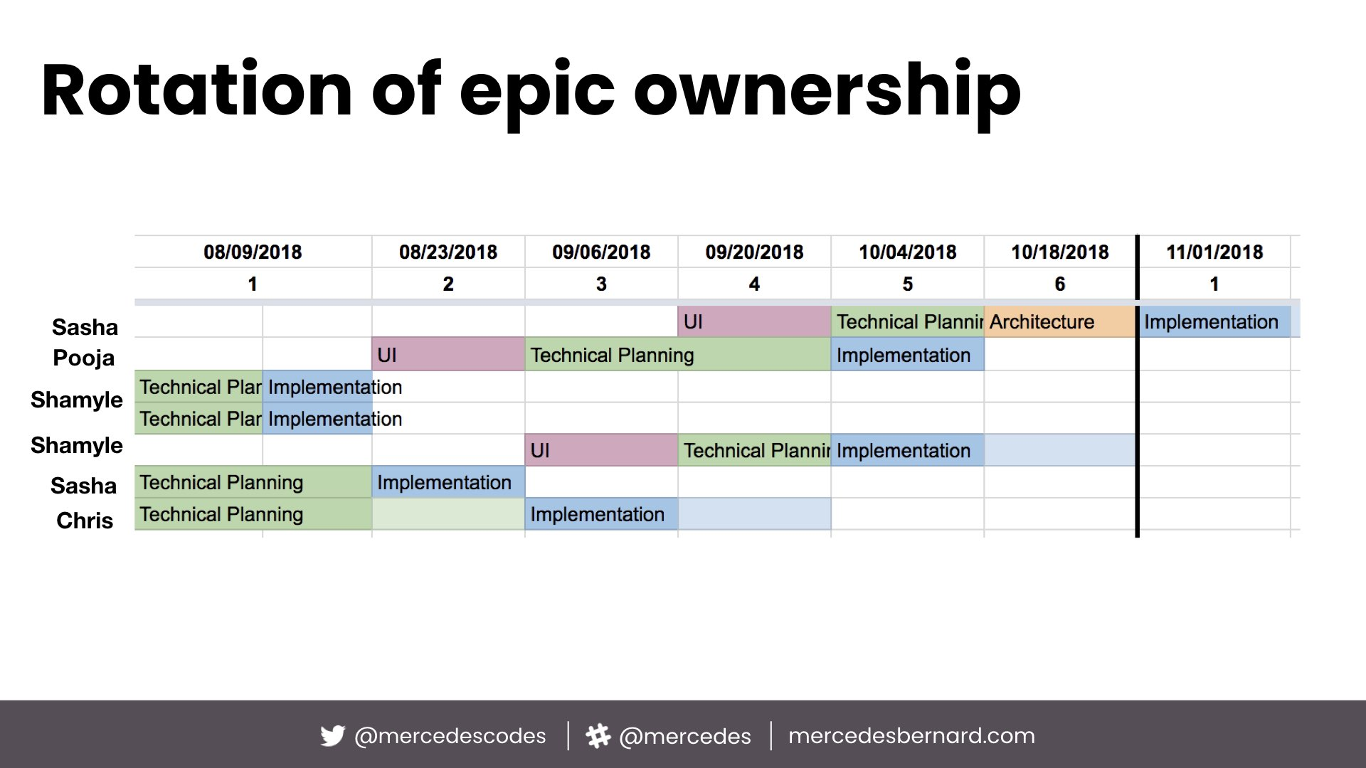 Rotation of epic ownership
