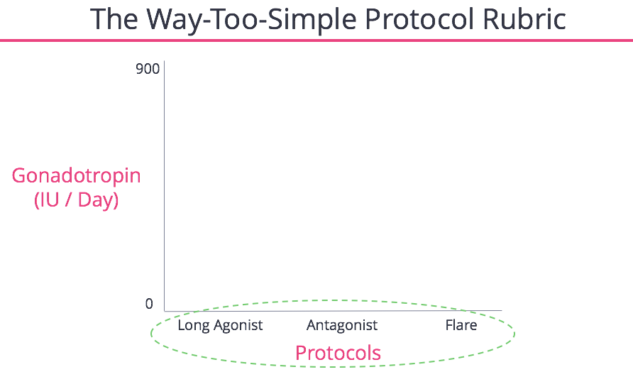Protocols Summary