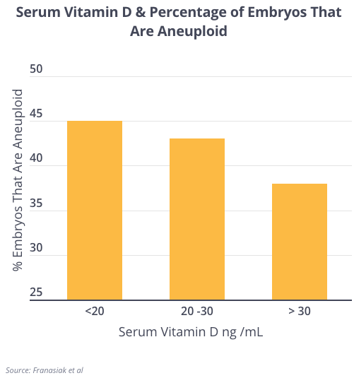 Vitamin D and Aneuploid