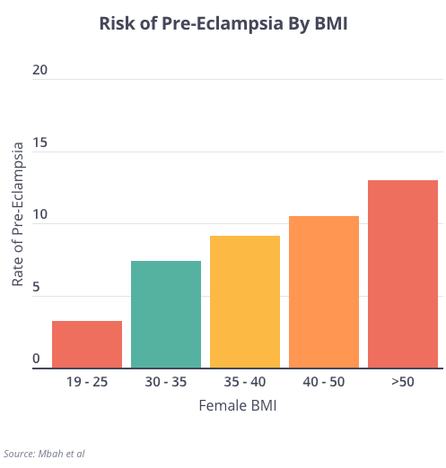 BMI and Preeclampsia