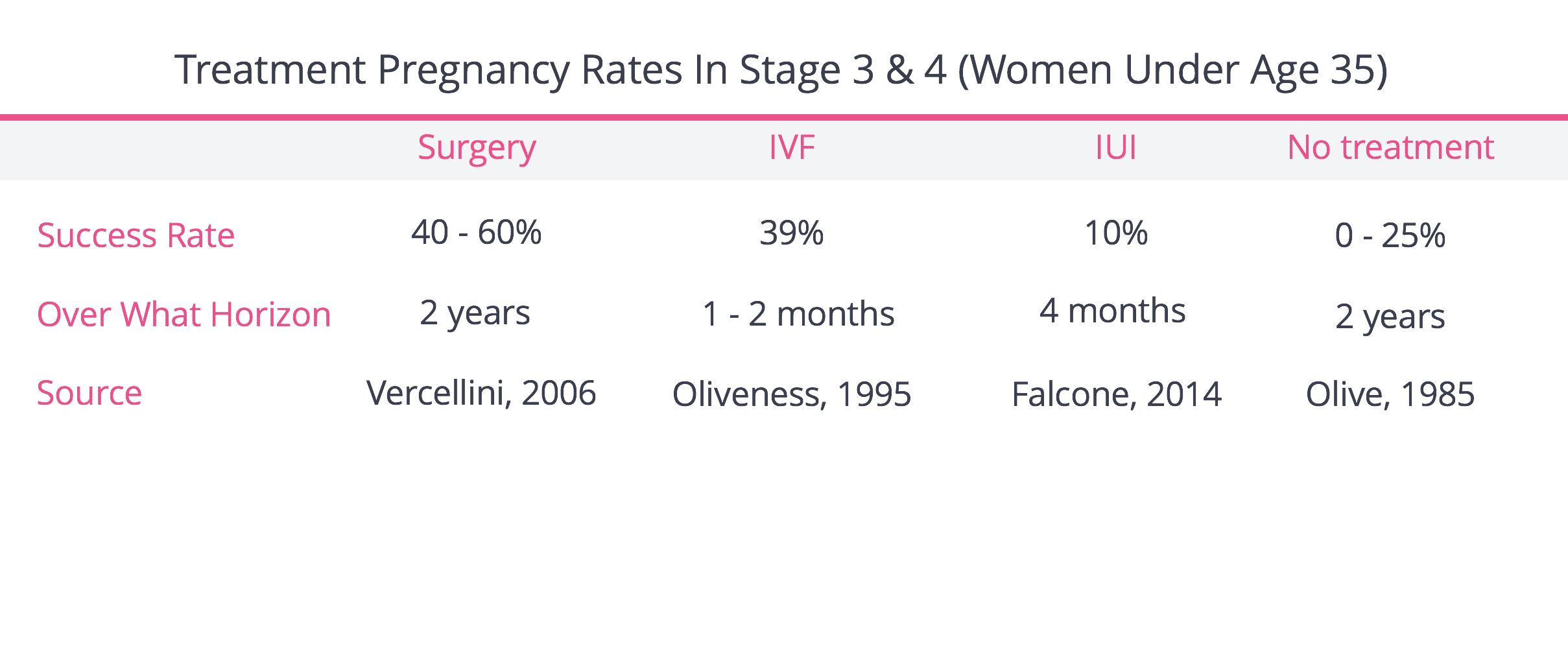Pregnancy Rates By Treatment In Stage 3 & 4 Endometriosis