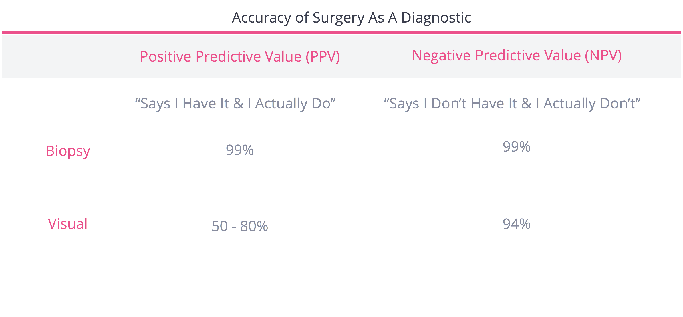Accuracy of diagnostic surgery for endometriosis