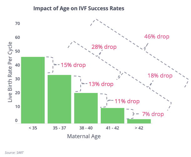 Declining Odds of IVF Success