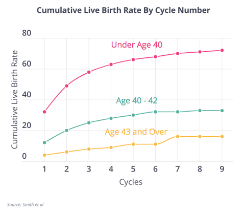 Cumulative LBR By Cycle
