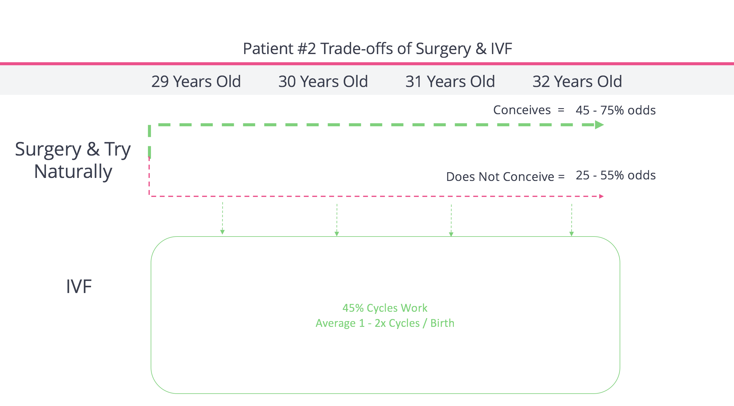 Tradeoffs of IVF vs. Endometriosis Surgery  For 29 Year Old Patient