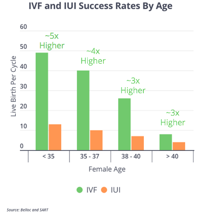 IUI and IVF Success Rates