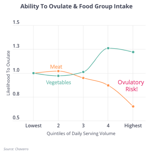 Meat and Ovulation