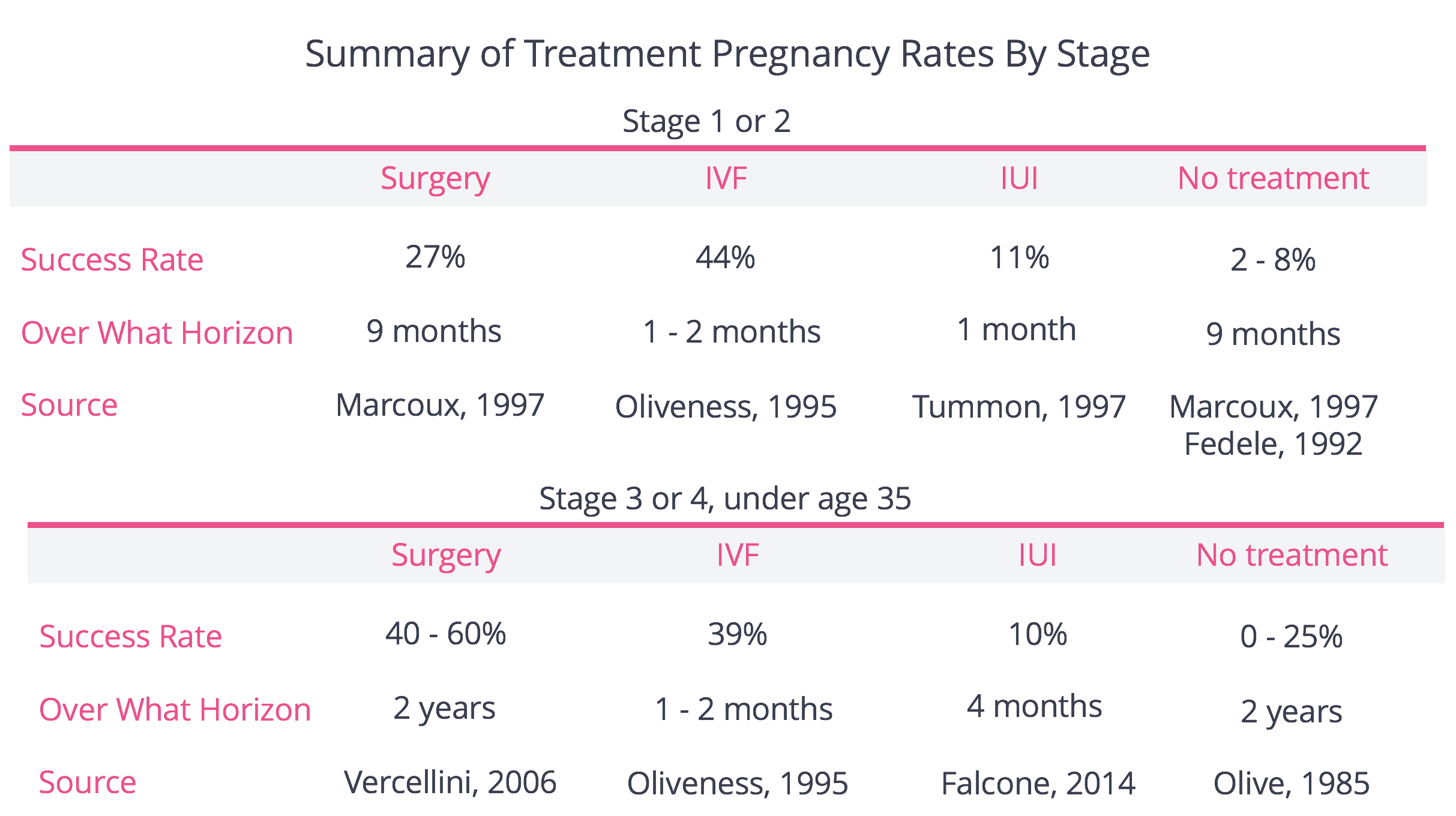 Pregnancy Rates by Stage of Endometriosis