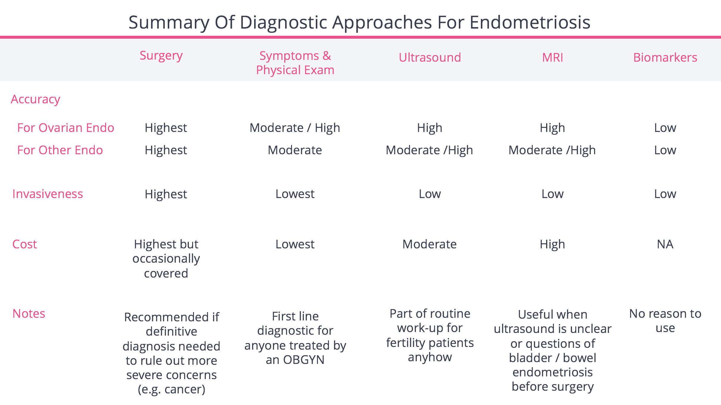 Summary Of Diagnostic Approaches For Endometriosis