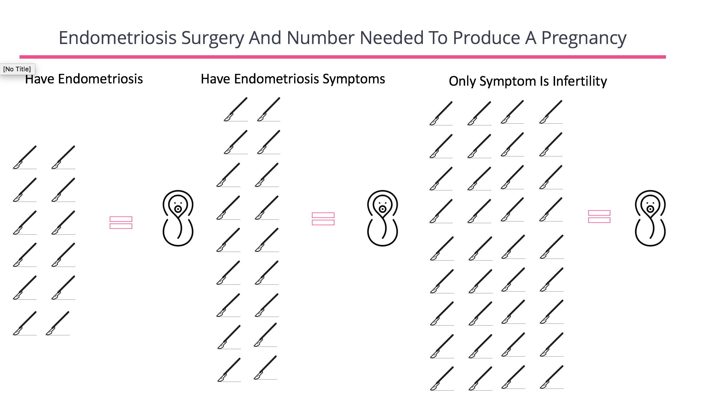 Endometriosis Surgery and Number Needed to produce a pregnancy