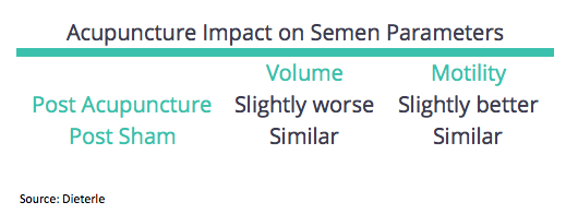 Acu and Semen Analysis
