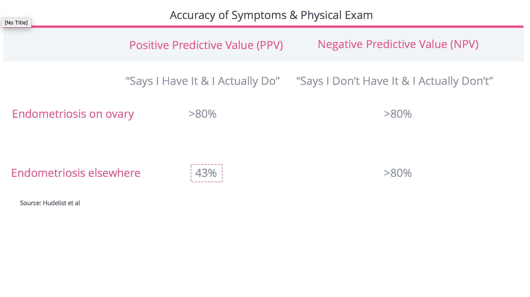 Accuracy of Diagnosing Using Symptoms & Physical Exam