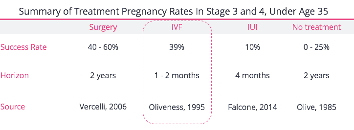 IVF For Stage 3 4