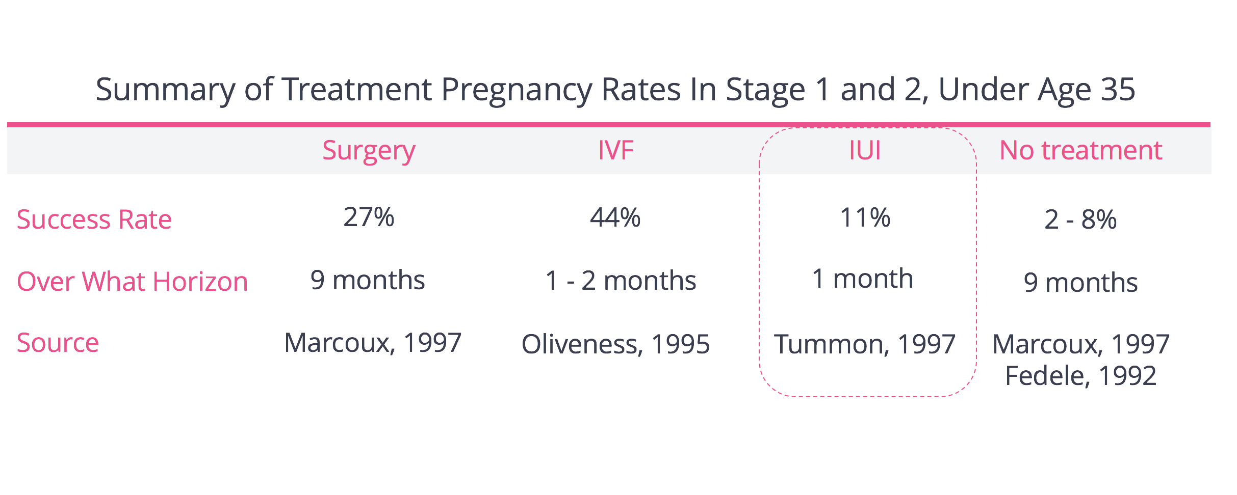 IUI For Endometriosis - Pregnancy Rates for Stage 1 and Stage 2 Endo