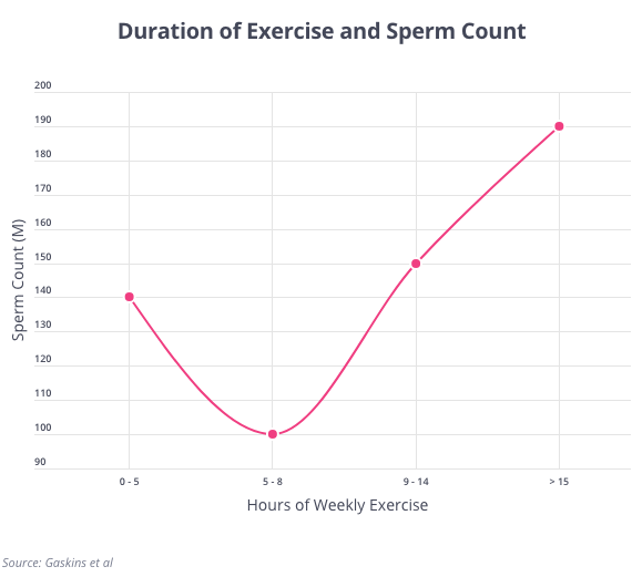 Duration of Exercise and Male Sperm
