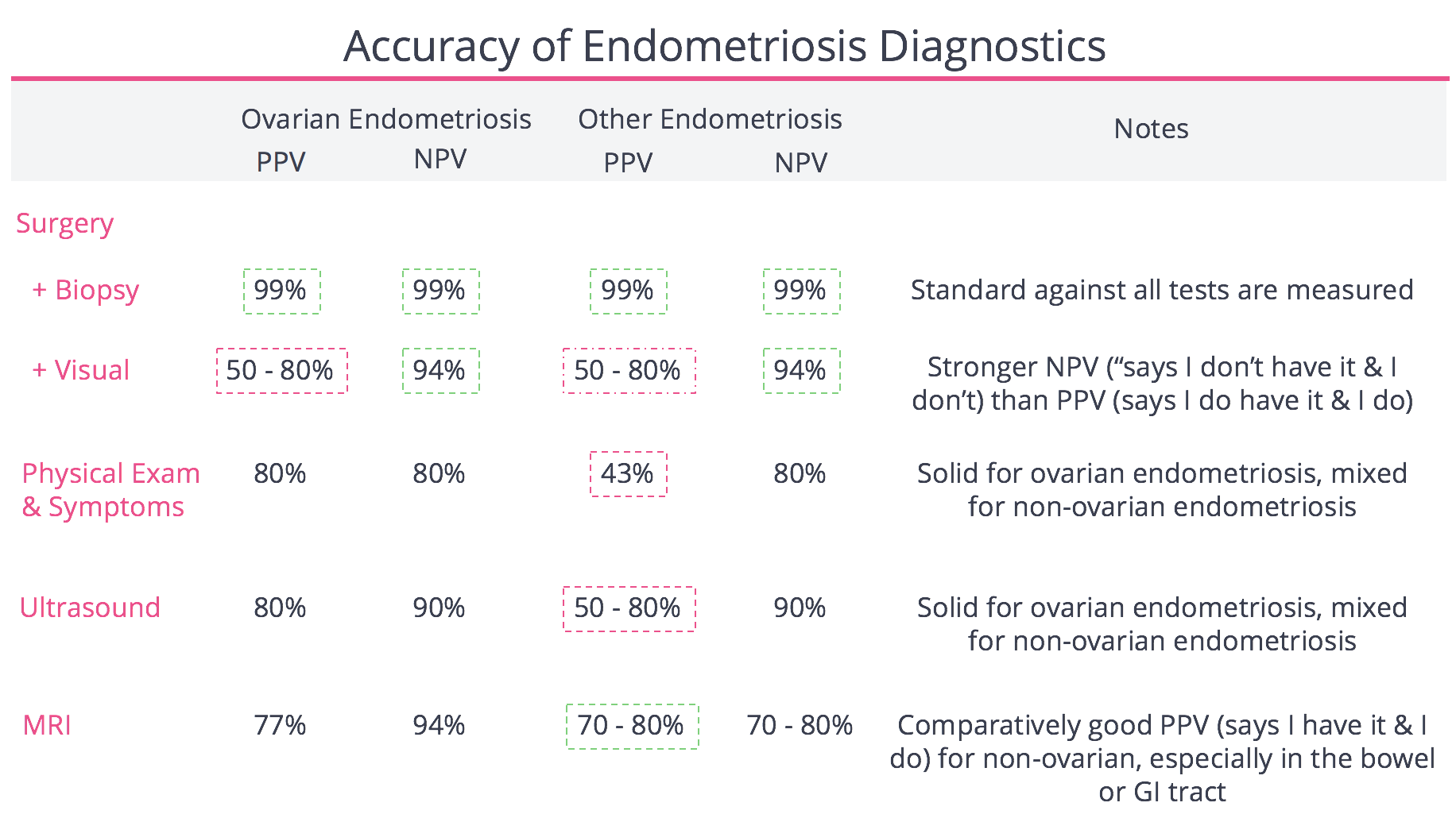 Accuracy of Endometriosis Diagnostic Tests
