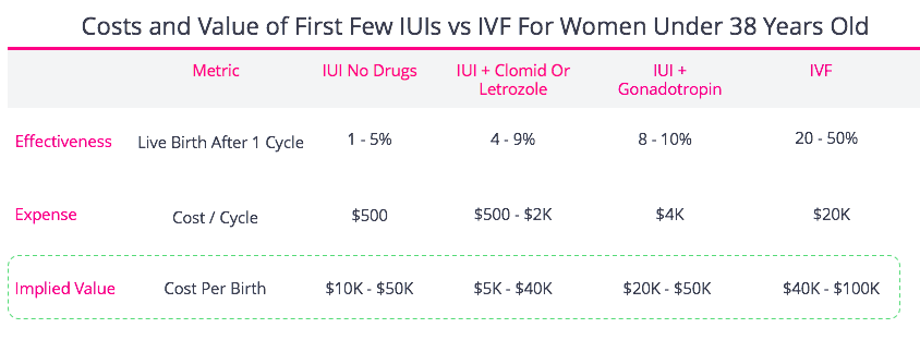 Costs of IUI and IVF