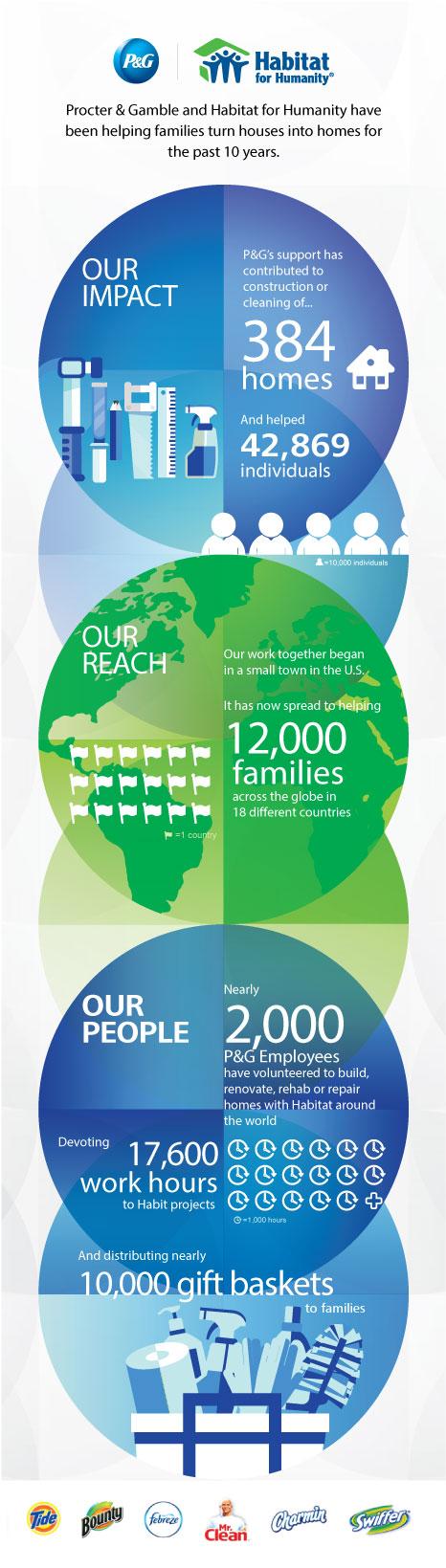 Habitat Infographic thumb