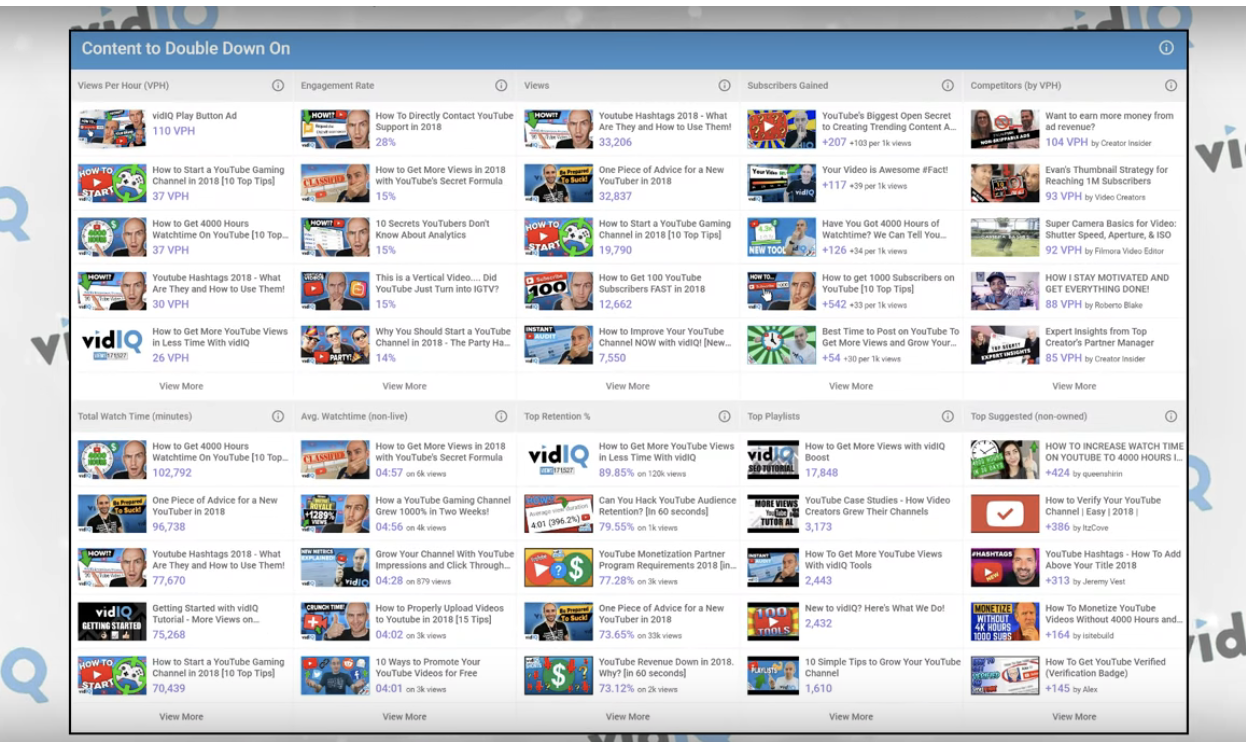 Your Complete YouTube Channel Audit Guide with vidIQ | Blog