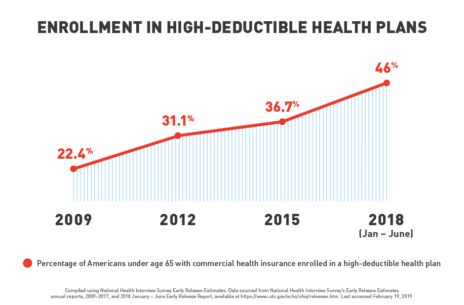 enrollment-in-high-deductible-health-plans-graph-022519-1